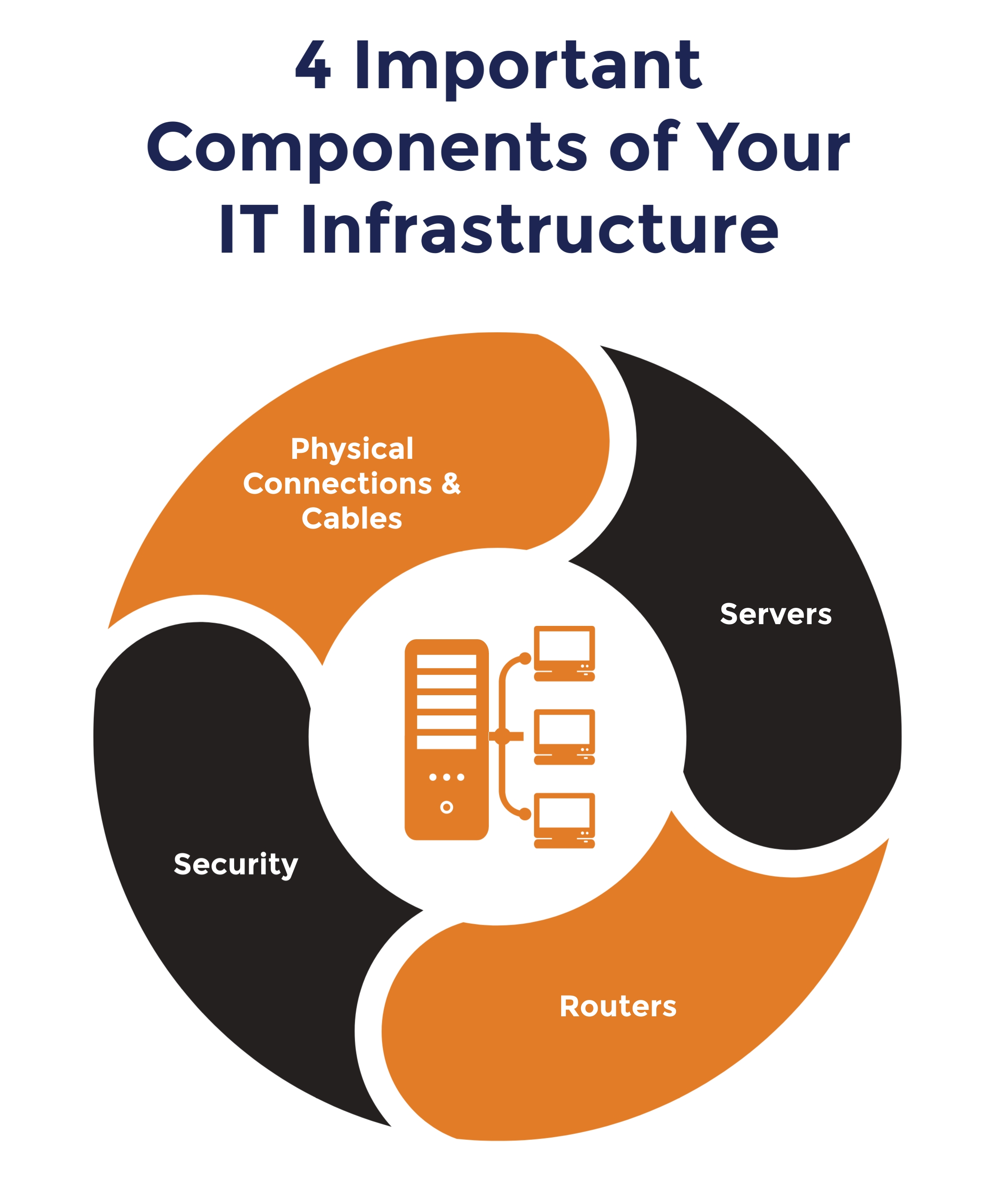 The Primary Components of IT Infrastructure, Enstep Technology Solutions, Houston